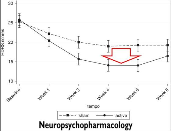 dTMSの治療効果に関するRCTの結果をまとめたグラフになります。