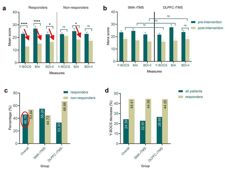 OCDでのDLPFCとSMAでのターゲットの比較(結果)