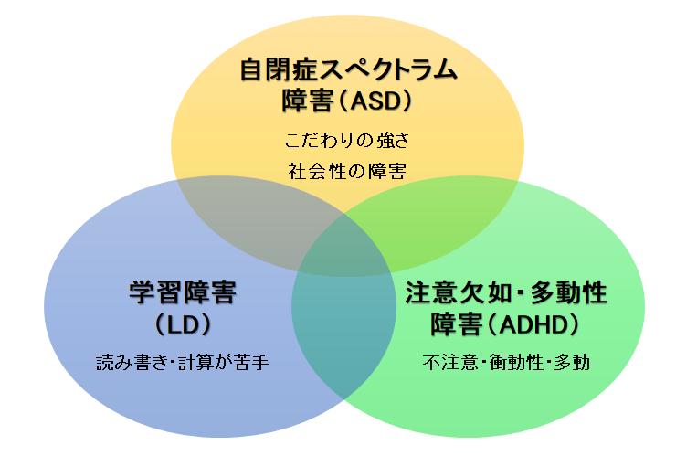 広汎性発達障害の関係図(アスペルガー・ADHD・学習障害)です。
