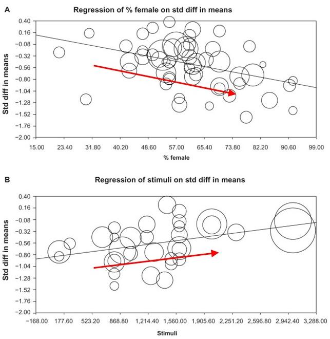うつ病TMS治療では、女性とセッション当たりの刺激数の少なさが有利とするメタアナリシス