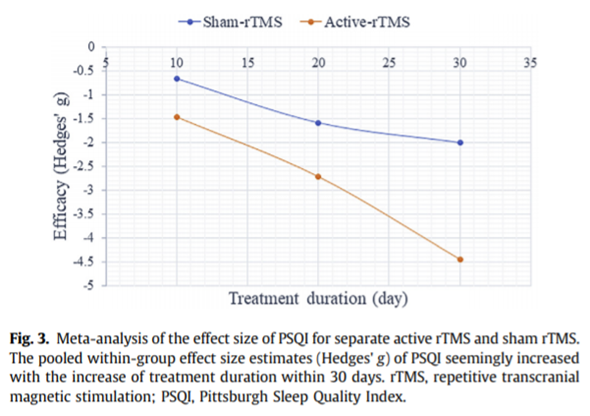 rTMS治療の不眠症に対する研究結果をご紹介します。