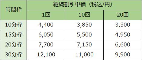 東京横浜TMSクリニックの、継続割引料金の一覧表になります。