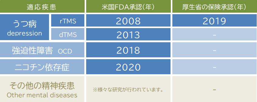 TMS治療の海外と日本での適応について一覧にしました。