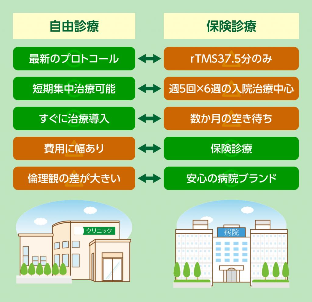TMS治療の自由診療と保険診療の違いをまとめました。