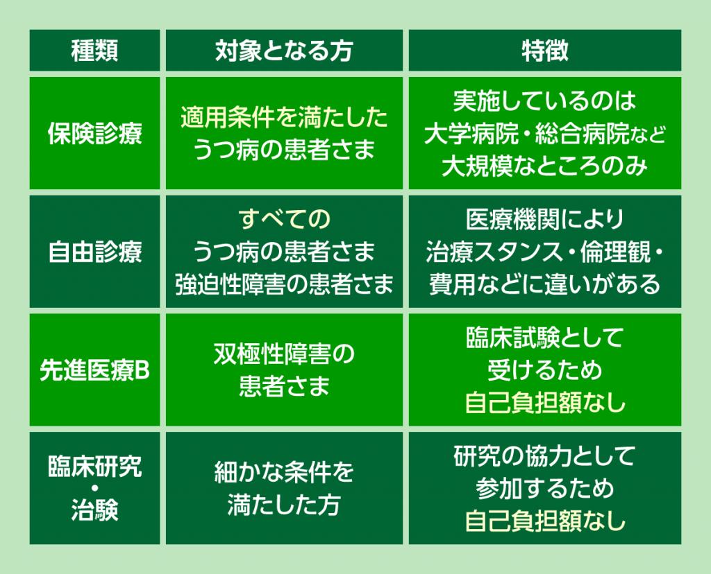 TMS治療を受ける4つの方法を表で整理してご紹介しました。