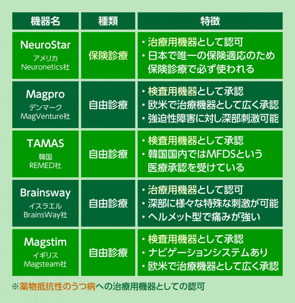 日本でのTMS治療機器の特徴をまとめました。
