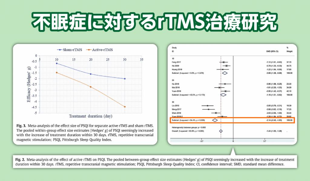 不眠症のTMS治療についてのメタアナリシスの結果をお示しします。