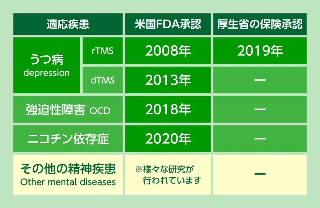 TMS治療の適応が認められるように名ttあ、日米での歴史をまとめました。
