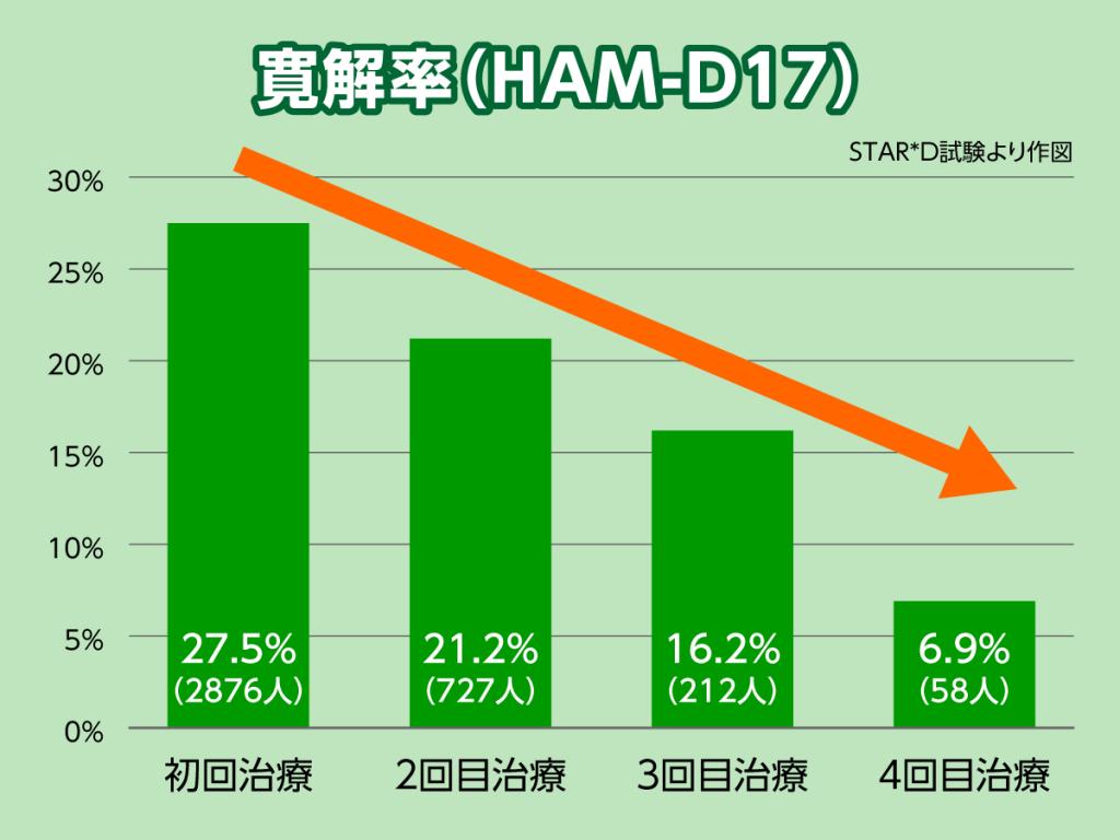 STAR*D試験での抗うつ剤の効果は回数を重ねるごとに期待しにくいことを示しています。