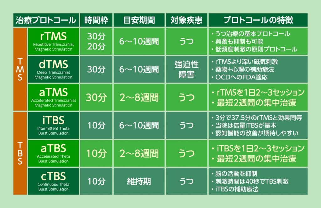 東京横浜TMSクリニックのTMS治療プロトコールをご紹介します。