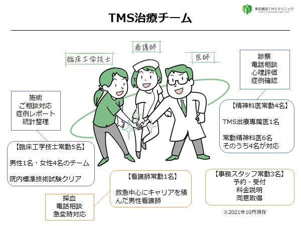 東京横浜TMSクリニックの専門治療チームをご紹介します。
