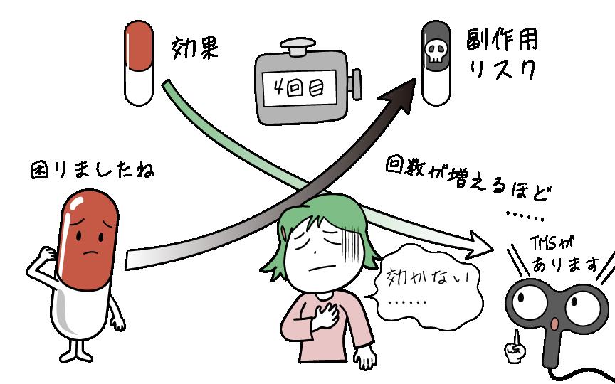 抗うつ剤を変更していくにつれ、治療効果が薄れて薬の副作用リスクが高まります。